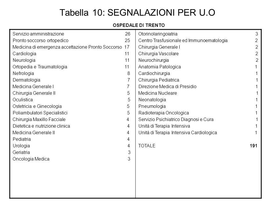 Tabella 10: SEGNALAZIONI PER U.O OSPEDALE DI TRENTO