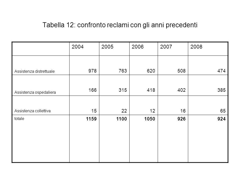 Tabella 12: confronto reclami con gli anni precedenti