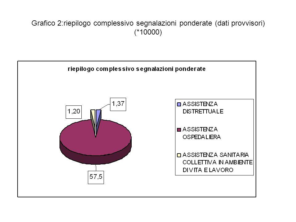 Grafico 2:riepilogo complessivo segnalazioni ponderate (dati provvisori) (*10000)