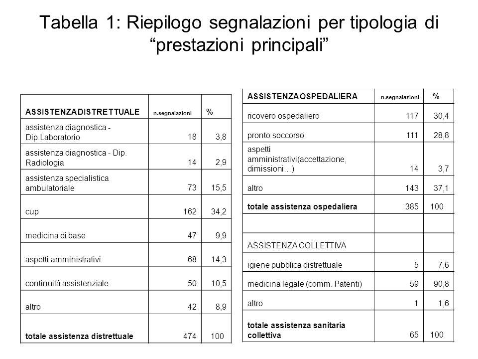 Tabella 1: Riepilogo segnalazioni per tipologia di prestazioni principali
