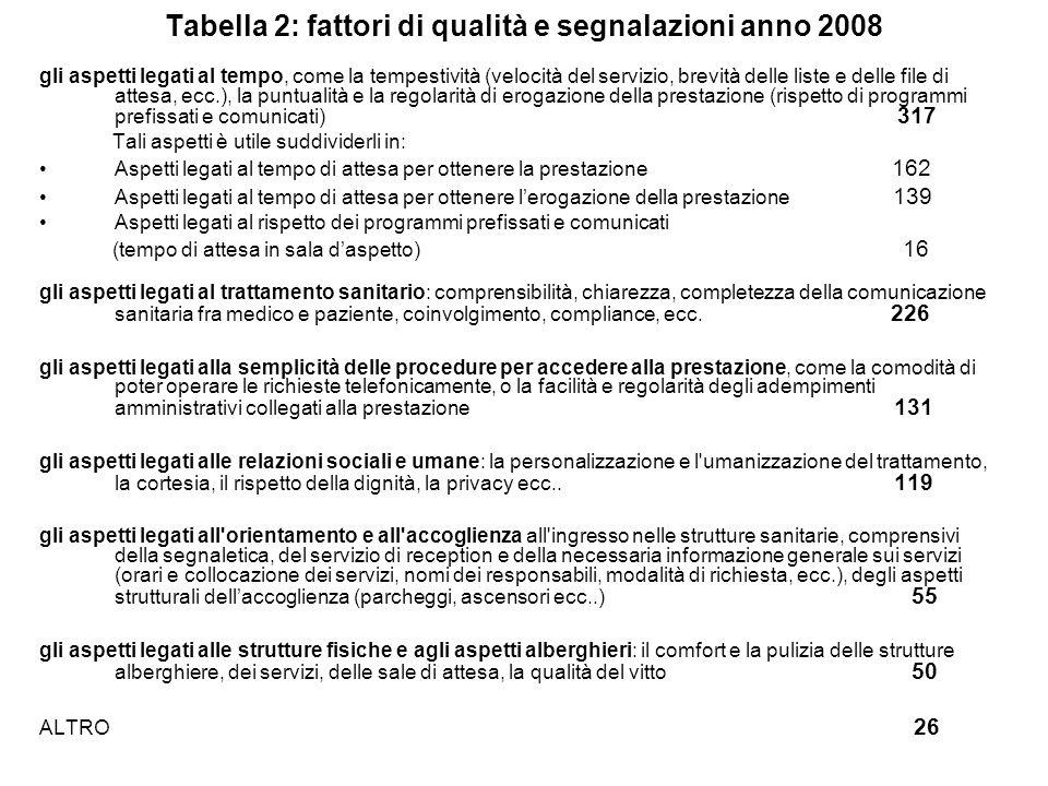 Tabella 2: fattori di qualità e segnalazioni anno 2008