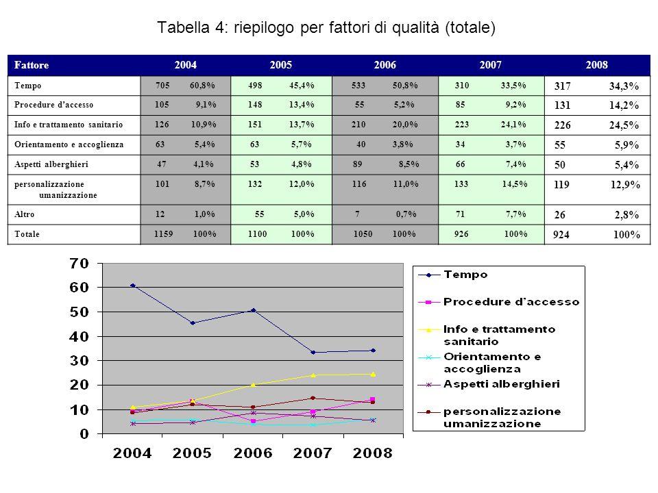 Tabella 4: riepilogo per fattori di qualità (totale)