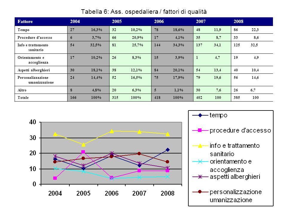 Tabella 6: Ass. ospedaliera / fattori di qualità