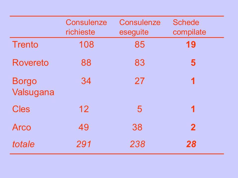 Trento 108 85 19 Rovereto 88 83 5 Borgo Valsugana 34 27 1 Cles 12 Arco