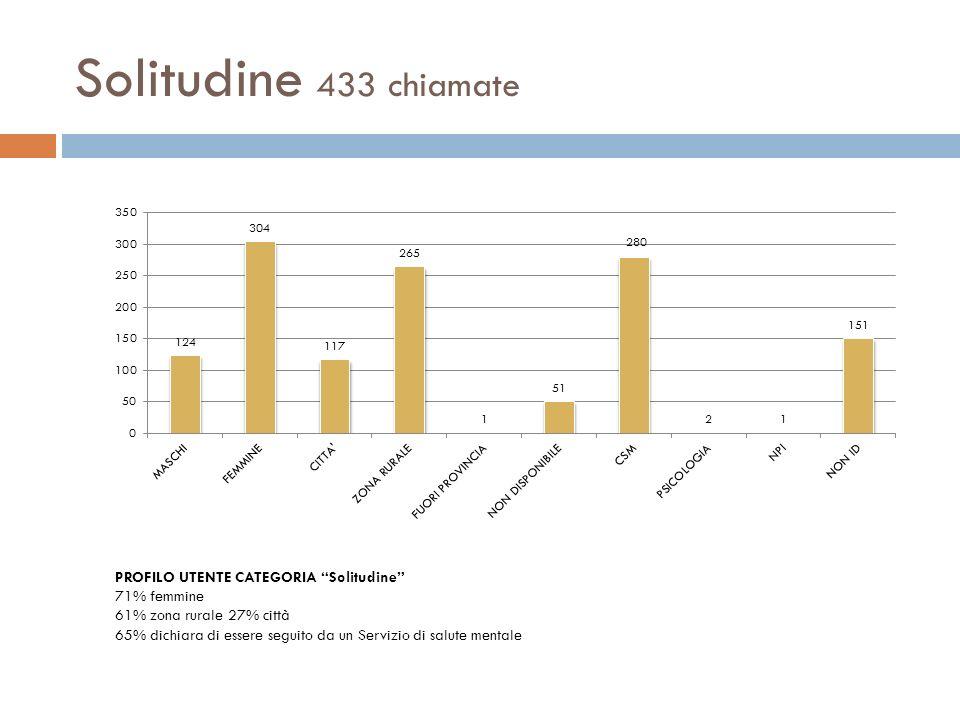 Solitudine 433 chiamate PROFILO UTENTE CATEGORIA Solitudine
