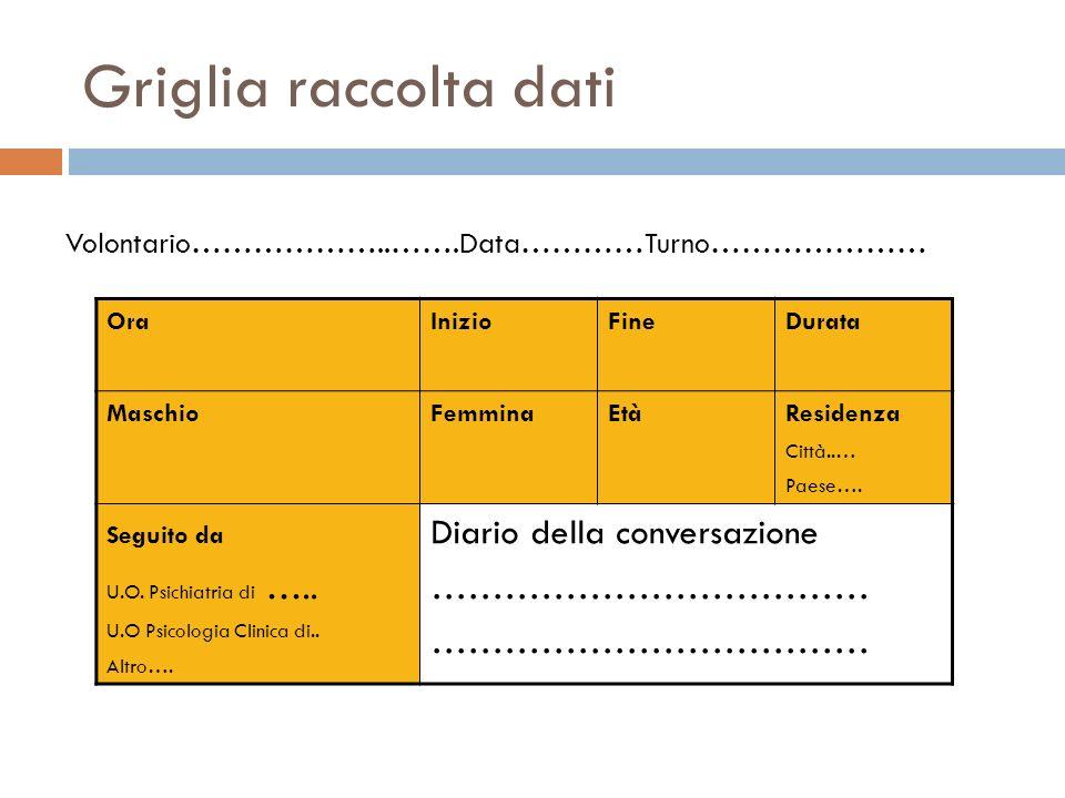 Griglia raccolta dati Diario della conversazione ………………………………