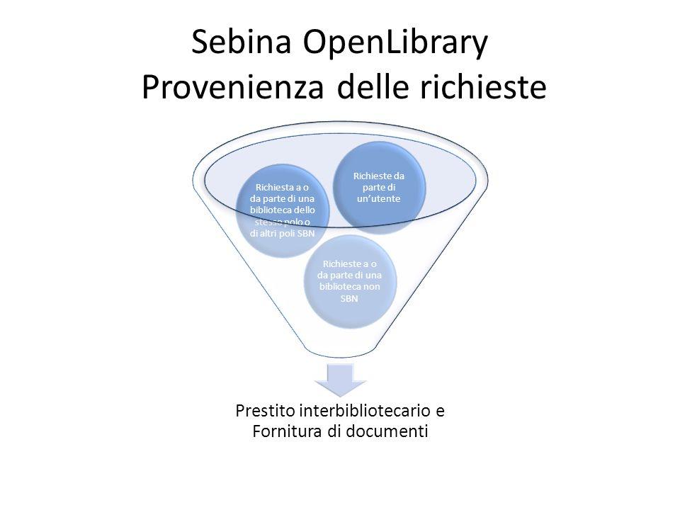 Sebina OpenLibrary Provenienza delle richieste