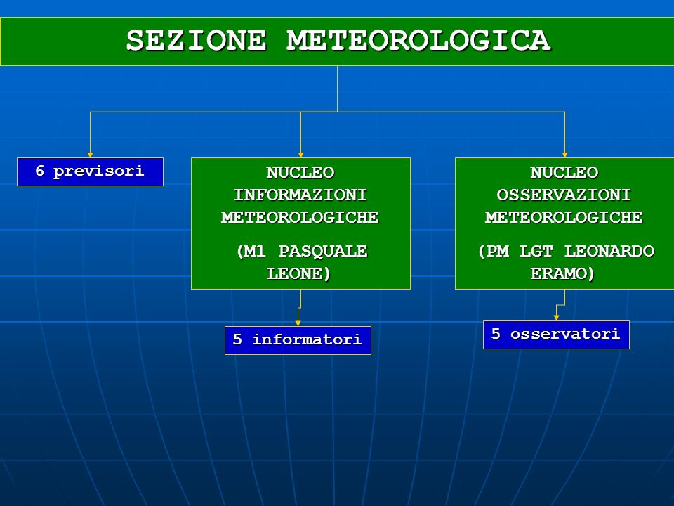 SEZIONE METEOROLOGICA