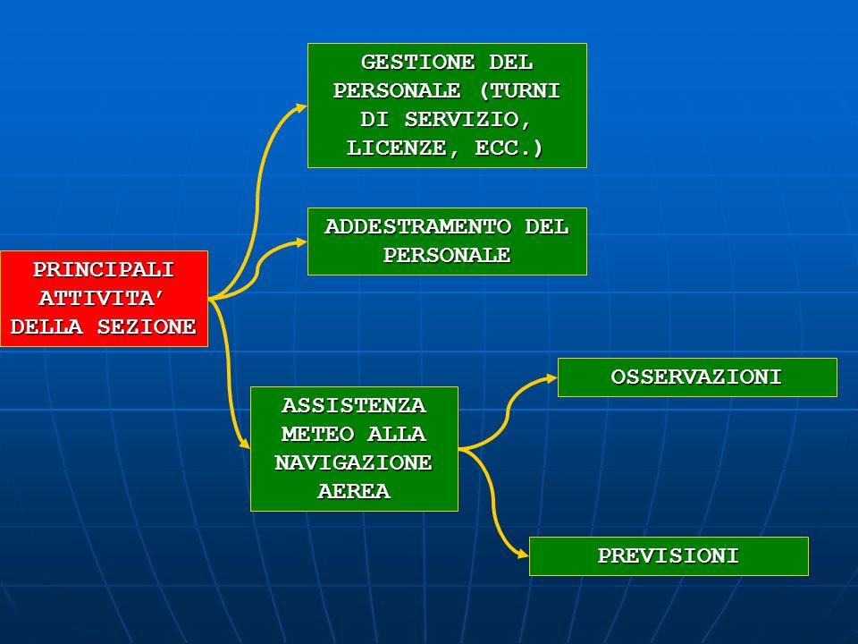 GESTIONE DEL PERSONALE (TURNI DI SERVIZIO, LICENZE, ECC.)