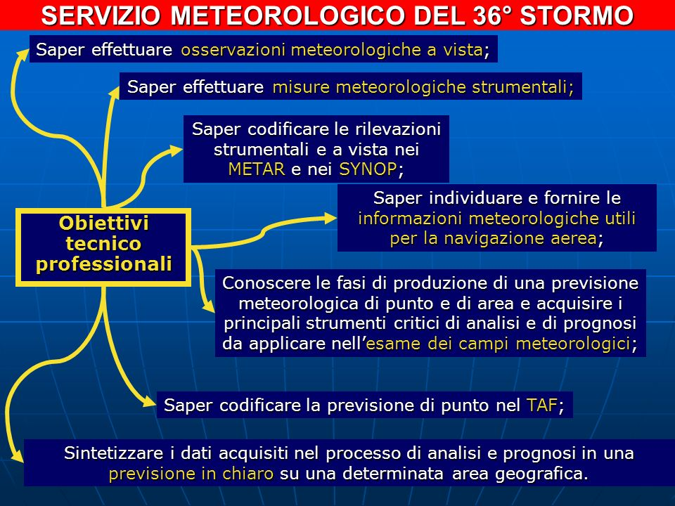 SERVIZIO METEOROLOGICO DEL 36° STORMO Obiettivi tecnico professionali