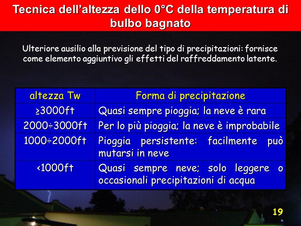 Tecnica dell'altezza dello 0°C della temperatura di bulbo bagnato