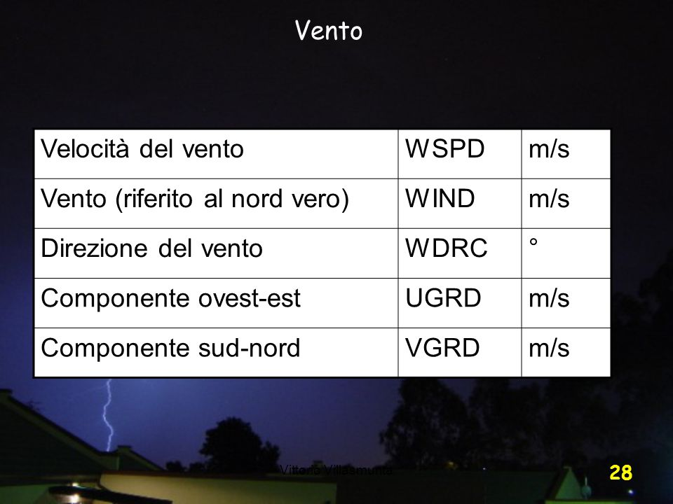 Vento (riferito al nord vero) WIND Direzione del vento WDRC °