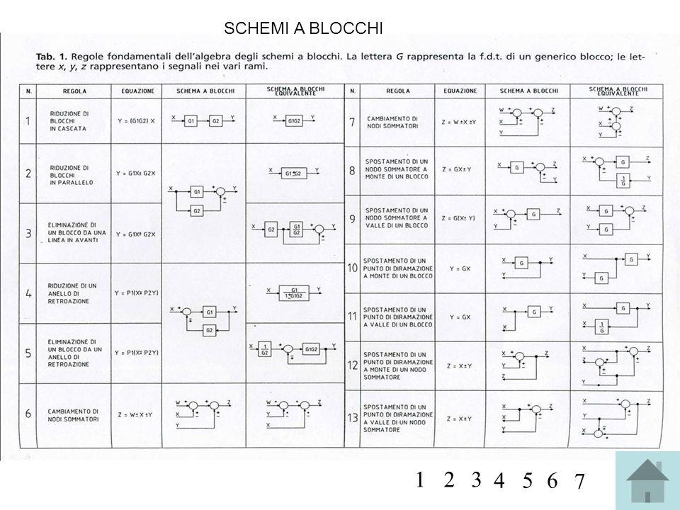 SCHEMI A BLOCCHI 1 2 3 4 5 6 7