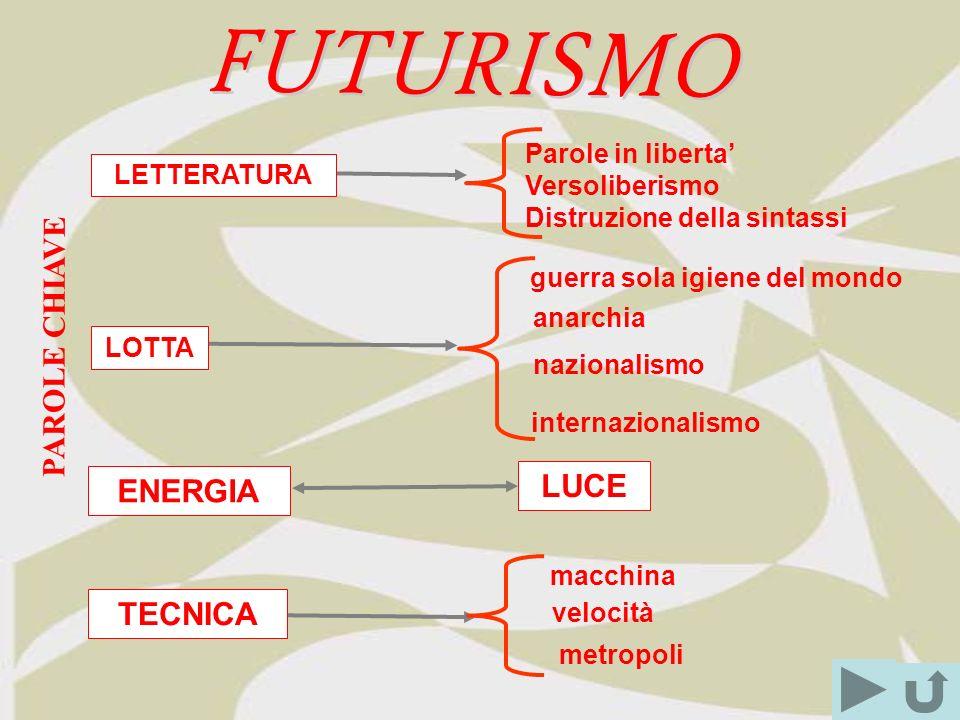 FUTURISMO PAROLE CHIAVE LUCE ENERGIA TECNICA Parole in liberta'