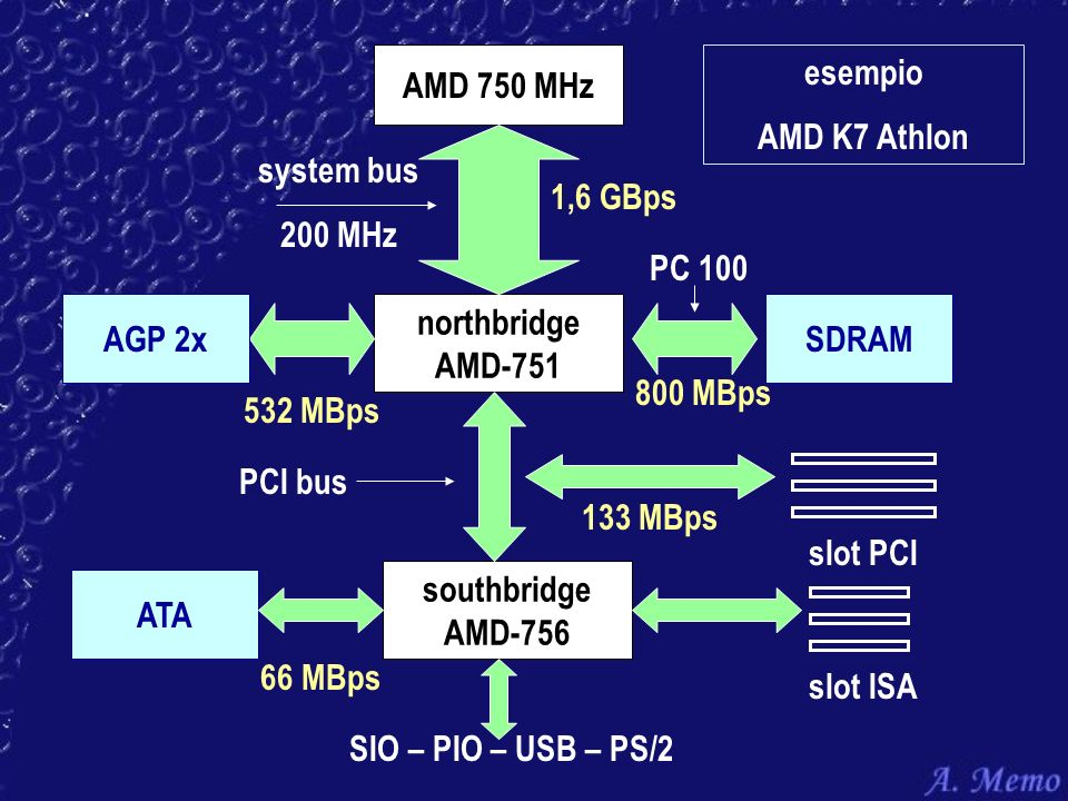 AMD 750 MHz esempio. AMD K7 Athlon. system bus. 200 MHz. 1,6 GBps. PC 100. AGP 2x. northbridge.