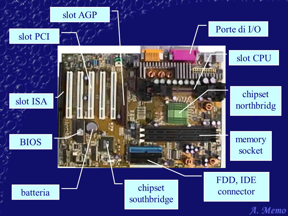 slot AGP Porte di I/O. slot PCI. slot CPU. chipset. northbridge. slot ISA. memory socket. BIOS.
