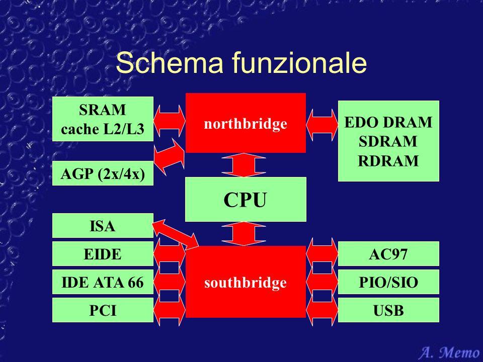 Schema funzionale CPU northbridge SRAM cache L2/L3 EDO DRAM SDRAM