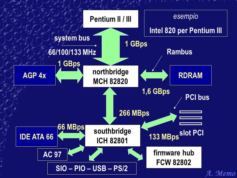 Pentium II / III esempio. Intel 820 per Pentium III. system bus. 66/100/133 MHz. 1 GBps. Rambus.