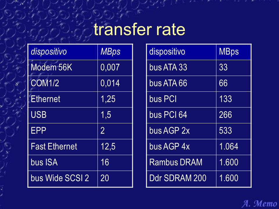 transfer rate dispositivo MBps Modem 56K 0,007 COM1/2 0,014 Ethernet