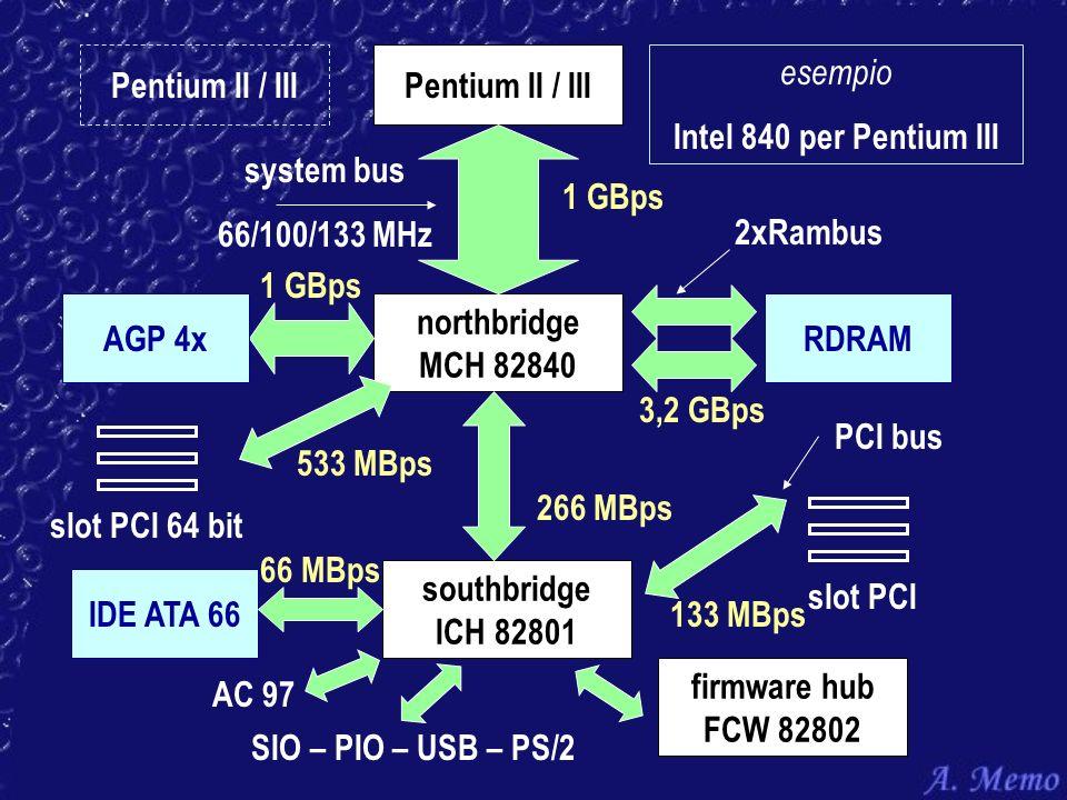 Pentium II / IIIPentium II / III. esempio. Intel 840 per Pentium III. system bus. 66/100/133 MHz. 1 GBps.