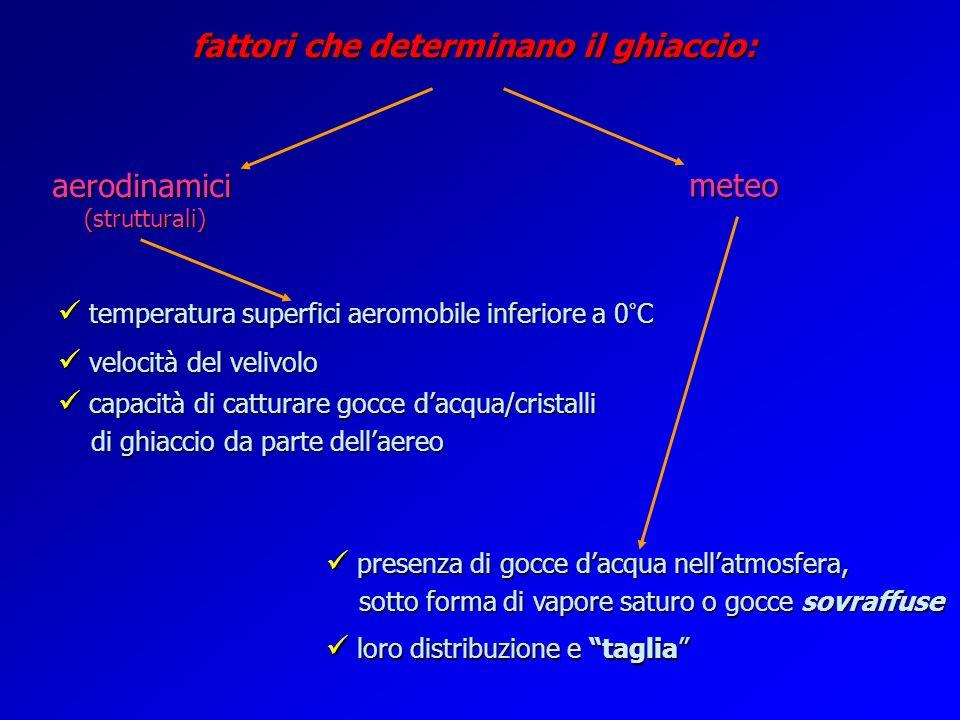 fattori che determinano il ghiaccio: