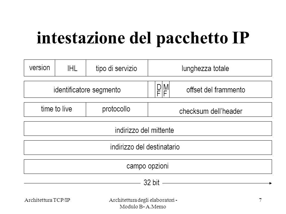 intestazione del pacchetto IP