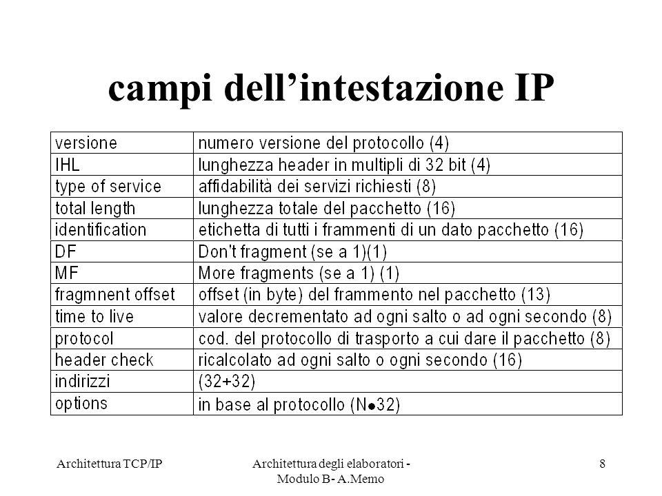 campi dell'intestazione IP