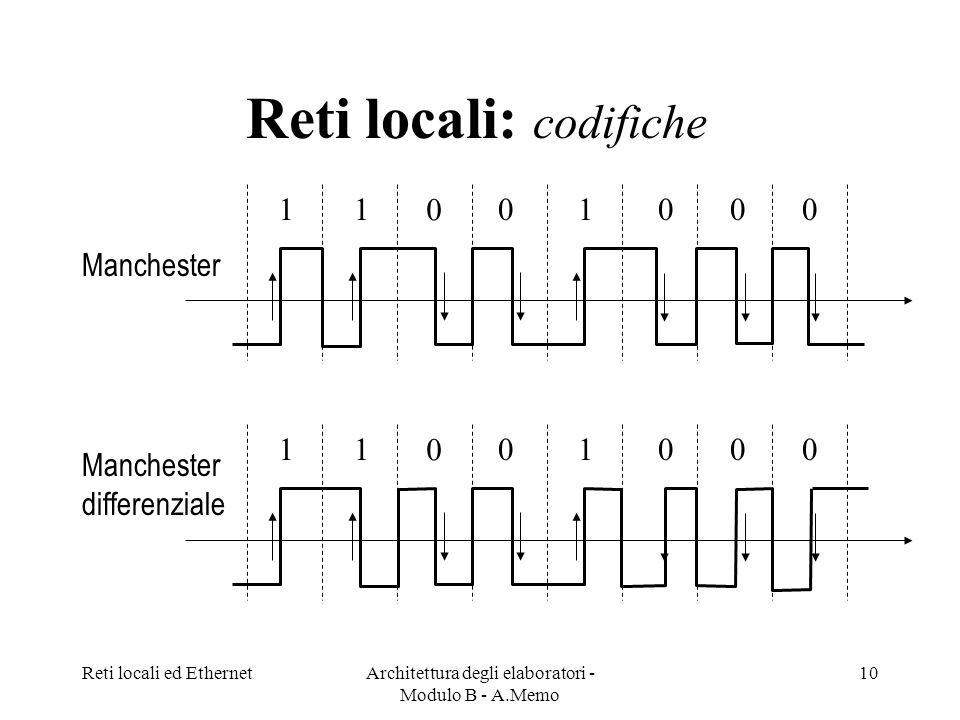 Reti locali: codifiche