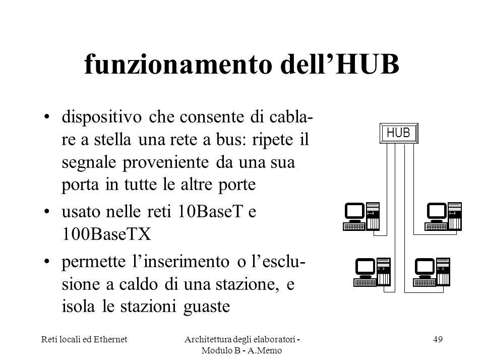 funzionamento dell'HUB