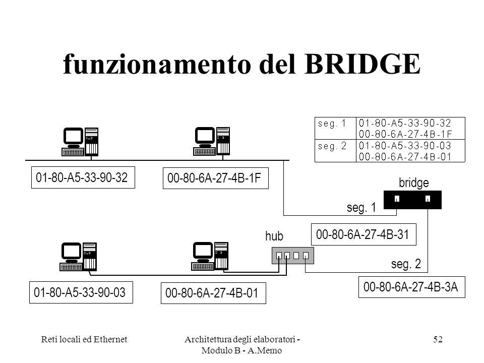 funzionamento del BRIDGE