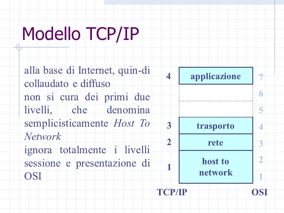 Modello TCP/IP alla base di Internet, quin-di collaudato e diffuso