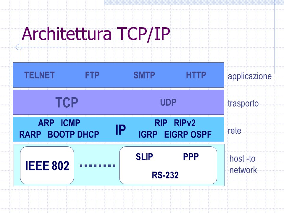 Architettura TCP/IP TCP IP IEEE 802 TELNET FTP SMTP HTTP applicazione