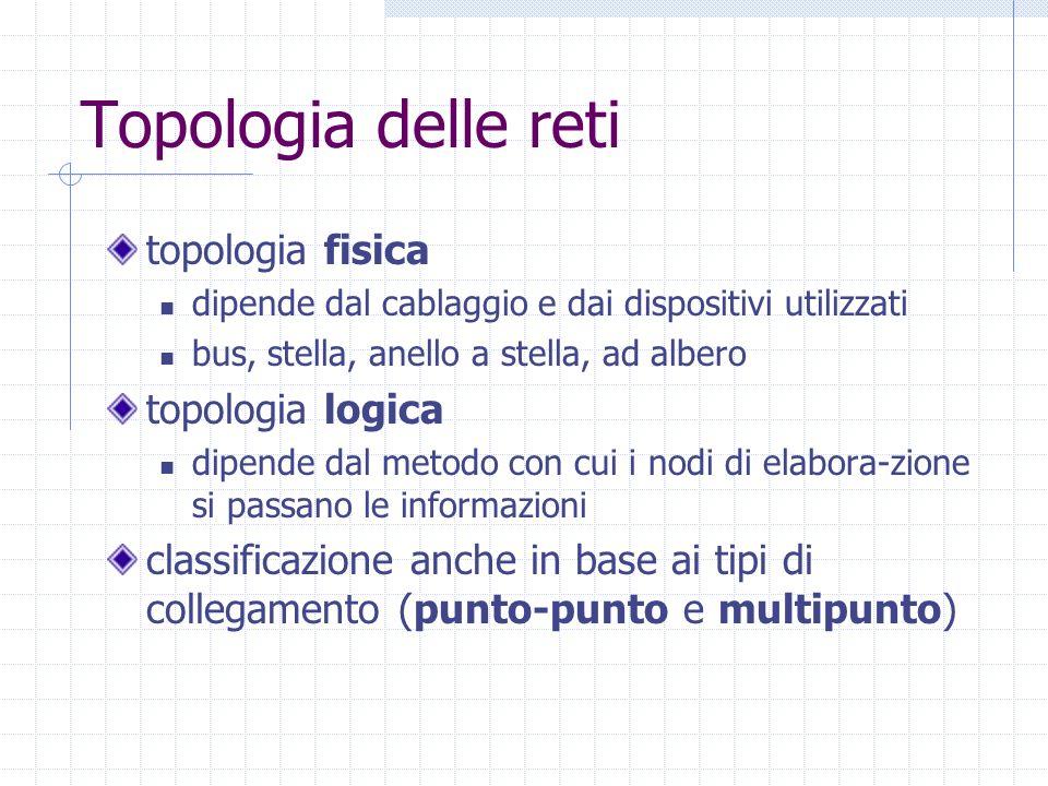 Topologia delle reti topologia fisica topologia logica
