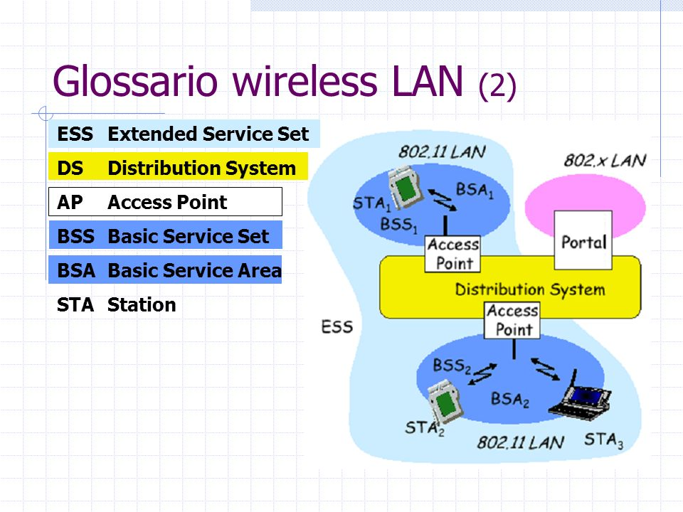 Glossario wireless LAN (2)