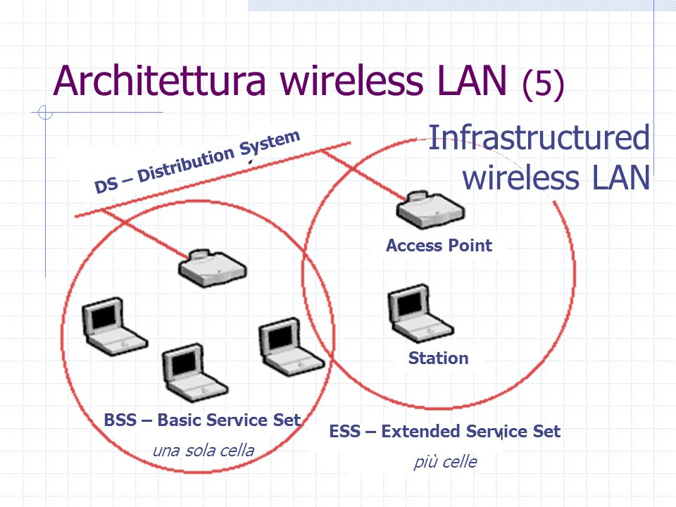Infrastructured wireless LAN