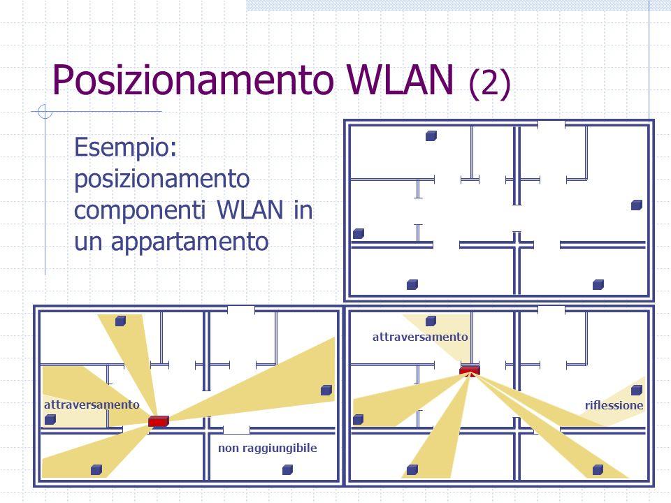 Posizionamento WLAN (2)