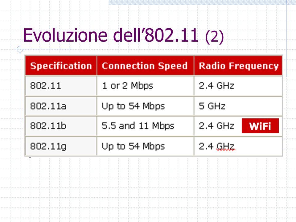 Evoluzione dell'802.11 (2) WiFi