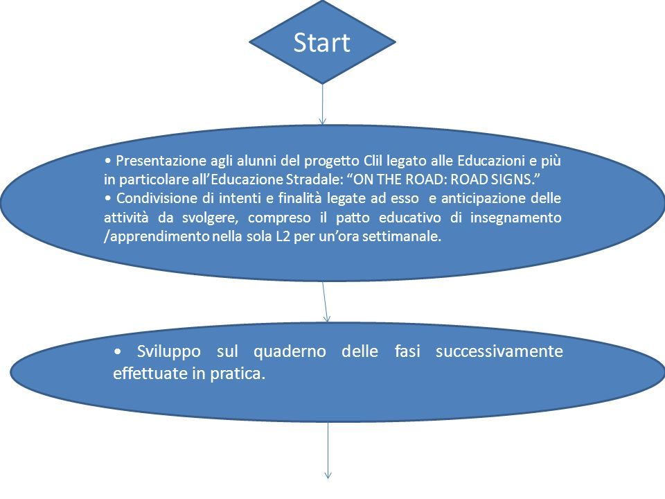 Start • Presentazione agli alunni del progetto Clil legato alle Educazioni e più in particolare all'Educazione Stradale: ON THE ROAD: ROAD SIGNS.