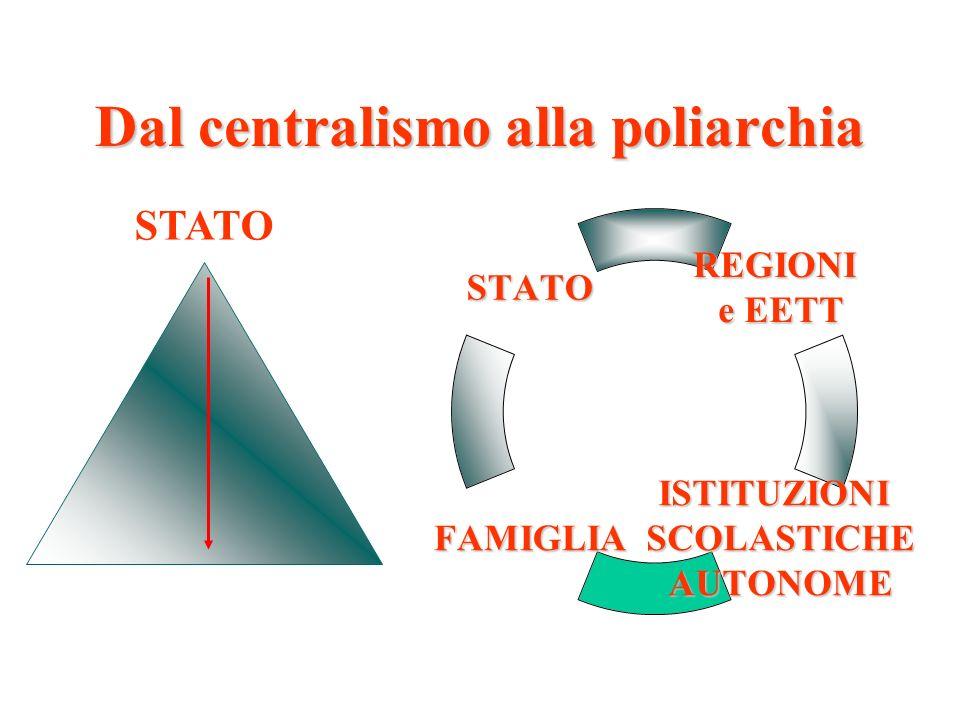Dal centralismo alla poliarchia