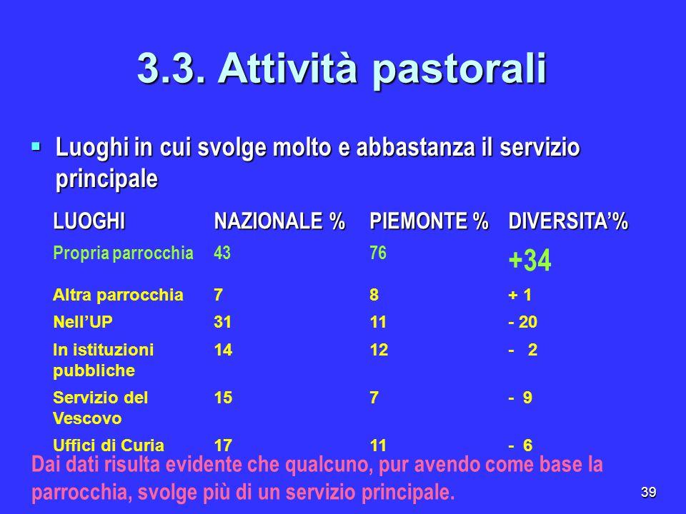 3.3. Attività pastoraliLuoghi in cui svolge molto e abbastanza il servizio principale. LUOGHI. NAZIONALE %