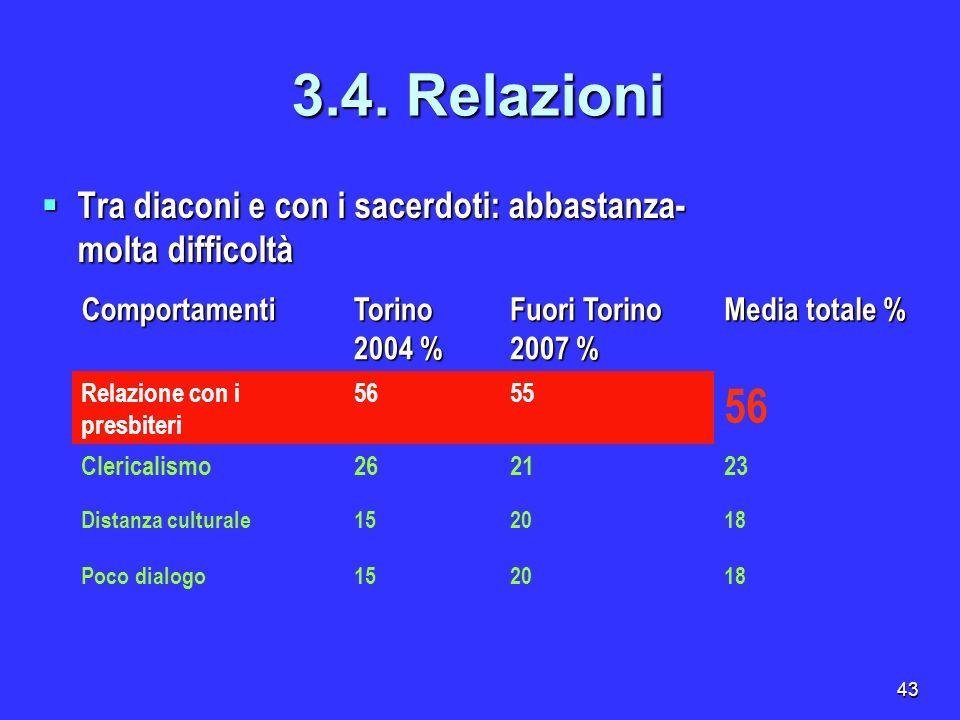 3.4. RelazioniTra diaconi e con i sacerdoti: abbastanza-molta difficoltà. Comportamenti. Torino 2004 %