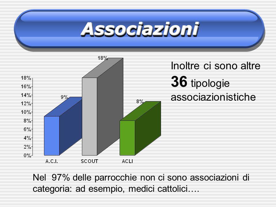 Associazioni Inoltre ci sono altre 36 tipologie associazionistiche