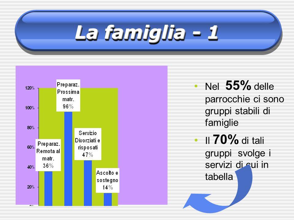 La famiglia - 1 Nel 55% delle parrocchie ci sono gruppi stabili di famiglie.