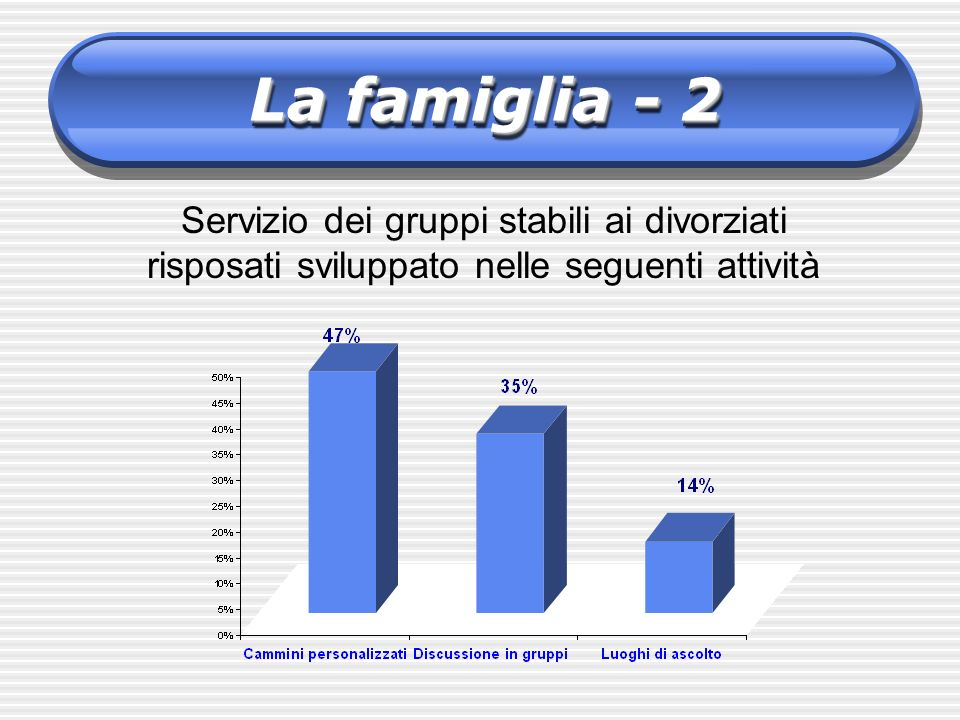 La famiglia - 2 Servizio dei gruppi stabili ai divorziati risposati sviluppato nelle seguenti attività.