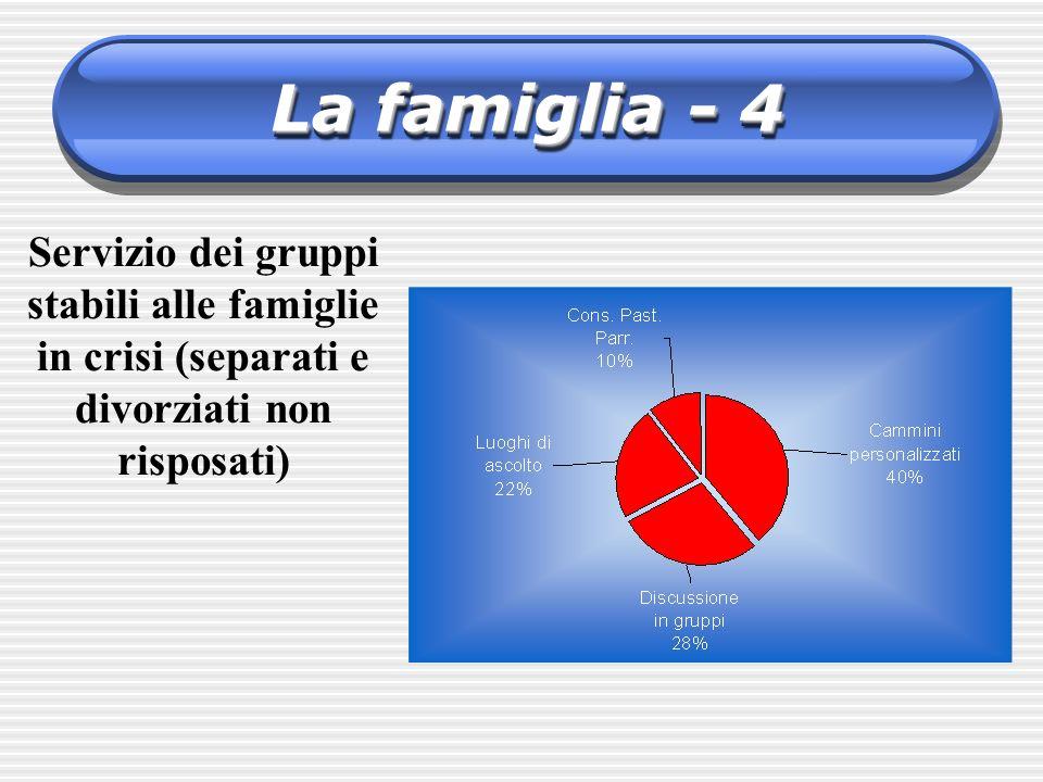 La famiglia - 4 Servizio dei gruppi stabili alle famiglie in crisi (separati e divorziati non risposati)