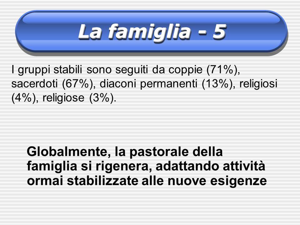 La famiglia - 5 I gruppi stabili sono seguiti da coppie (71%), sacerdoti (67%), diaconi permanenti (13%), religiosi (4%), religiose (3%).