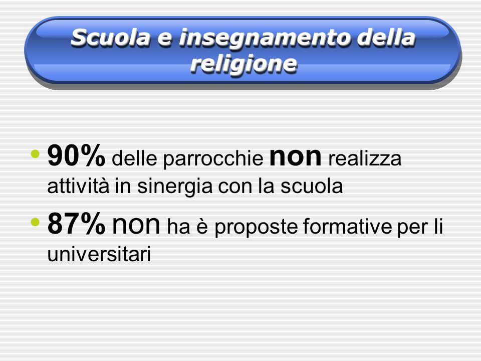 Scuola e insegnamento della religione