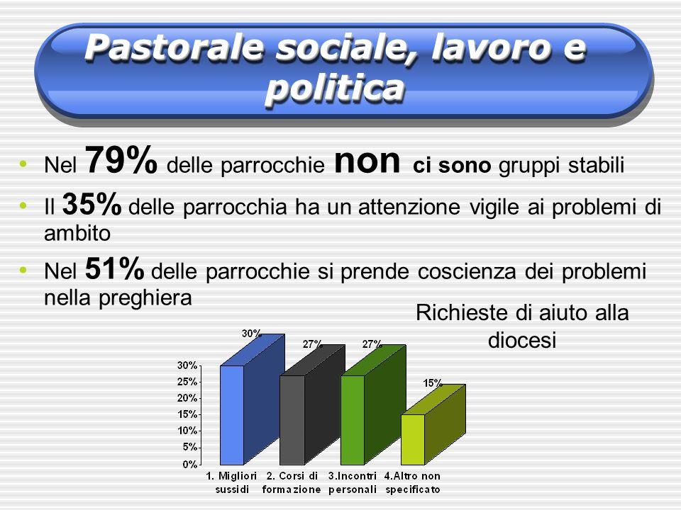 Pastorale sociale, lavoro e politica