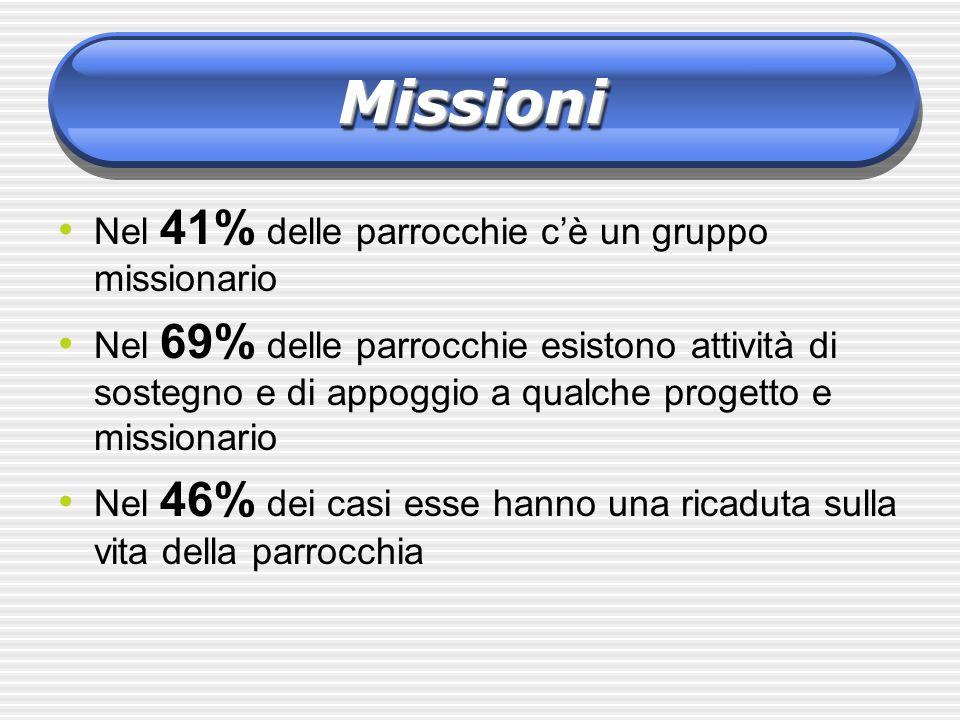 Missioni Nel 41% delle parrocchie c'è un gruppo missionario