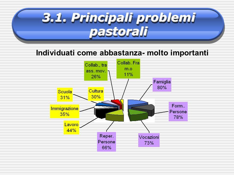 3.1. Principali problemi pastorali